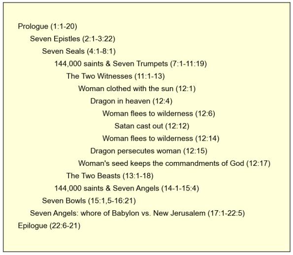Letters Of Revelation Outline