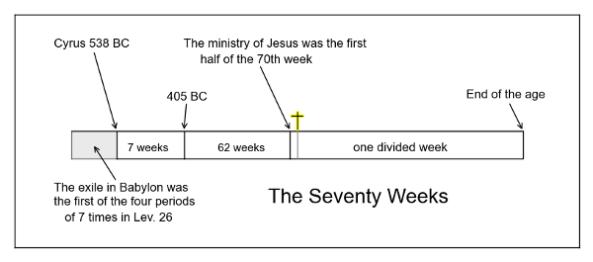 Timeline 3