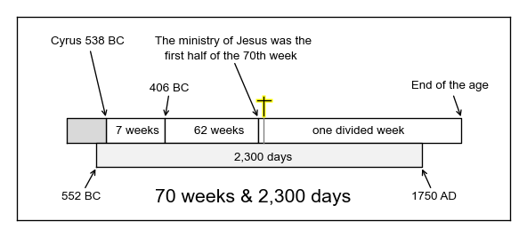 The relation between the 70 weeks and the 2,300 days