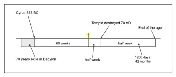 Timeline 12
